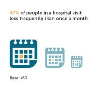 hospital advertising campaigns